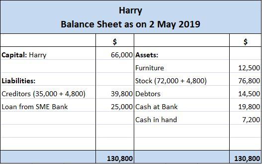 Harry's Balance Sheet After Transaction B