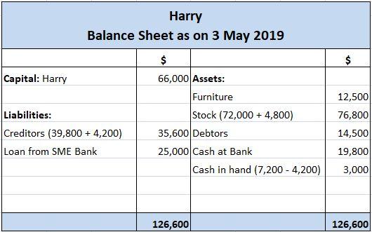 Harry's Balance Sheet After Transaction C