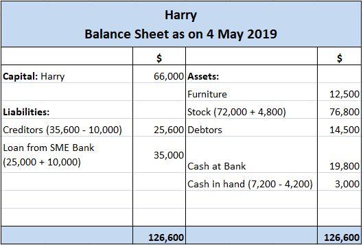 Harry's Balance Sheet After Transaction D
