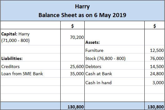Harry's Balance Sheet After Transaction F