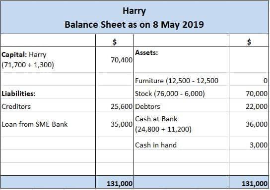Harry's Balance Sheet After Transaction H