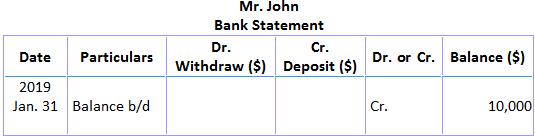 Mr. John's Bank Statement