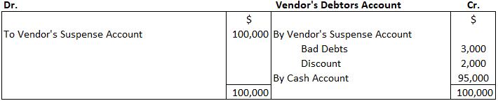 Vendor's Debtors Account
