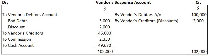 Vendor's Suspense Account