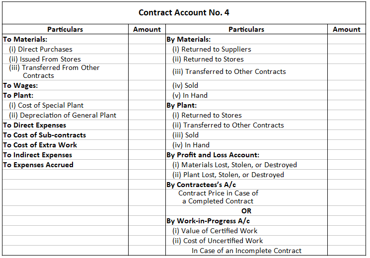 Example of a Contract Account