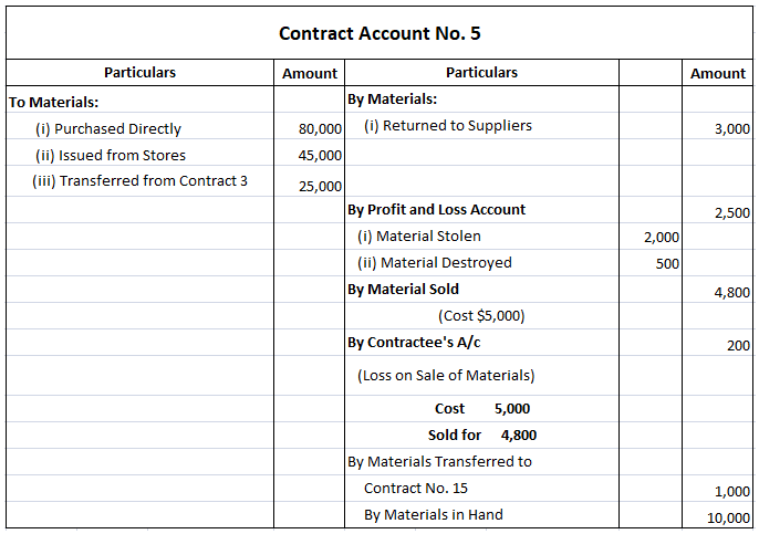 Treatment of Materials in Contract Account