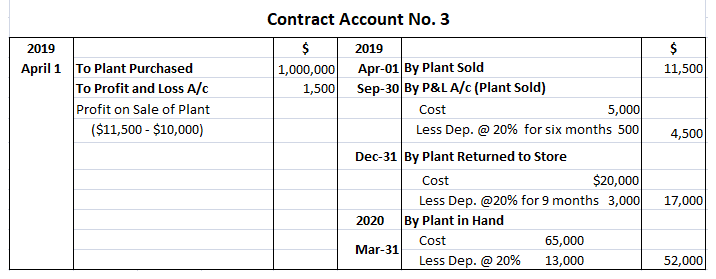 Solution 3 for Treatment of Special Plants in Contract Account