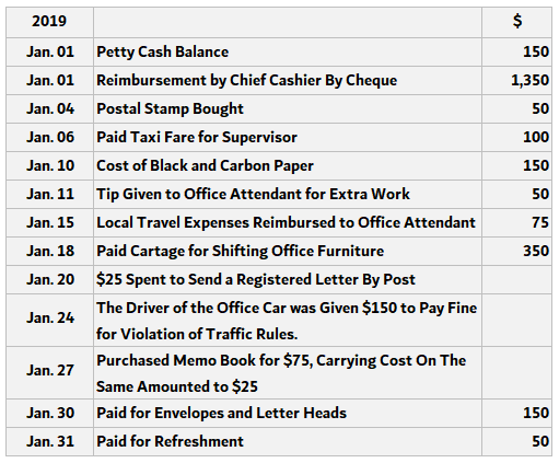 Analytical Petty Cash Book Example