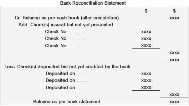 Bank Reconciliation Statement Format 2
