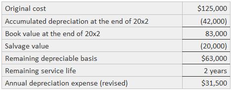 Depreciation Expense for 20x3 and 20x4