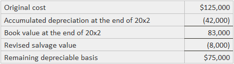 Changes in Depreciation Example