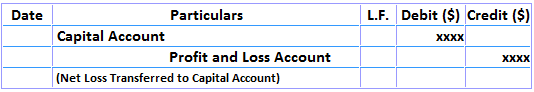 Closing Entries for Net Loss