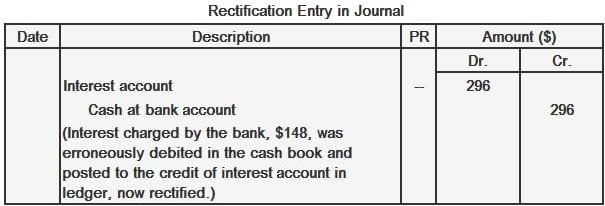 Journal Rectification Entry