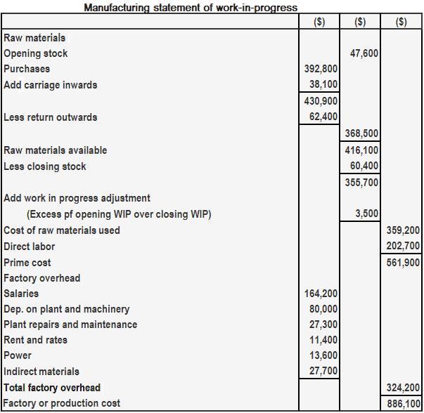 Manufacturing Statement For Work-in-Progress